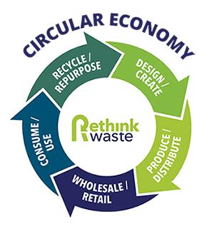 Circular Economy Chart